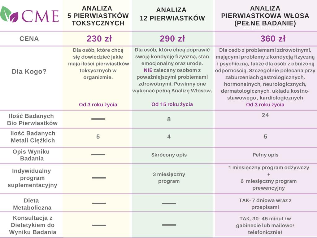 Analiza Pierwiastkowa Włosa - porównanie badań
